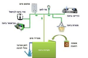 מערכת ביוגז וצרכני גז אפשריים